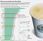 Starbucks ppp